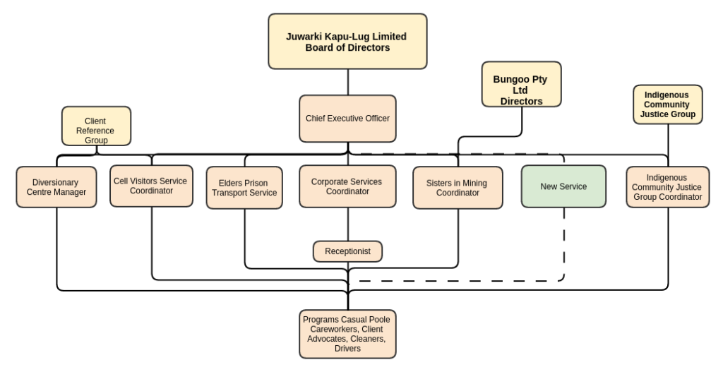 Org Chart 2016 new service